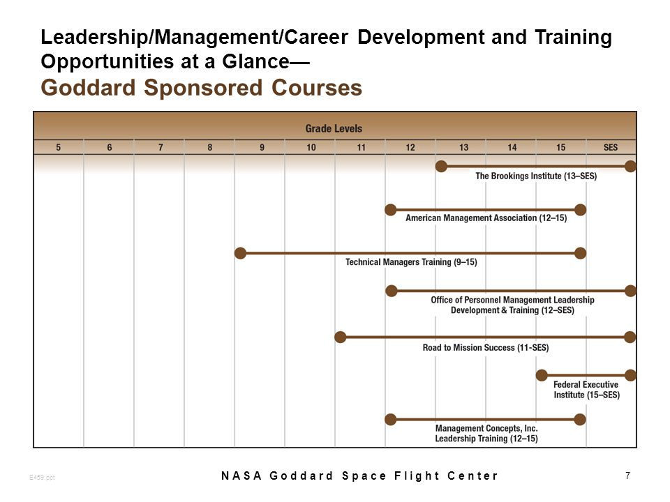 Leadership/Management/Career Development and Training Opportunities at a Glance Goddard Sponsored Courses 7 E459.ppt NASA Goddard Space Flight Center