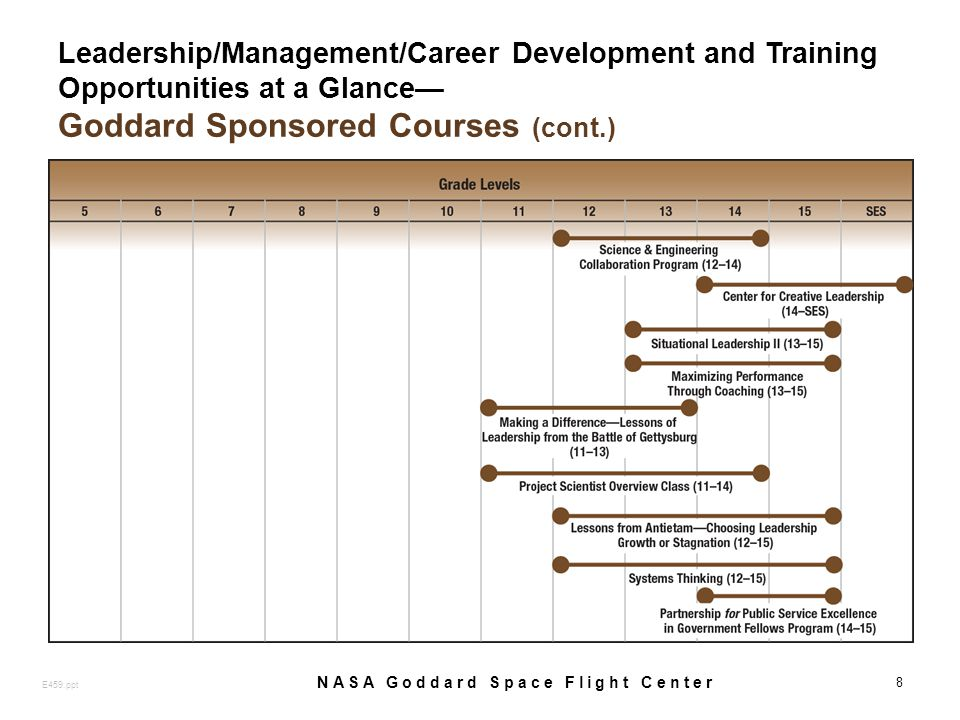 Leadership/Management/Career Development and Training Opportunities at a Glance Goddard Sponsored Courses (cont.) 8 E459.ppt NASA Goddard Space Flight Center