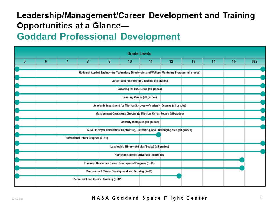 Leadership/Management/Career Development and Training Opportunities at a Glance Goddard Professional Development 9 E459.ppt NASA Goddard Space Flight Center
