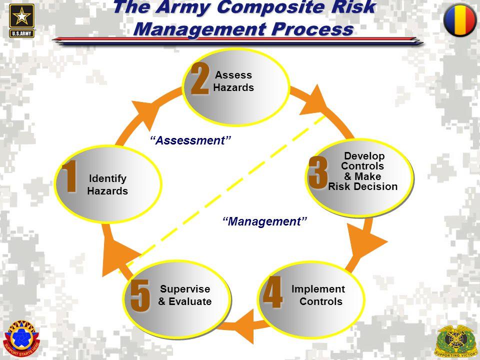 5 The Army Composite Risk Management Process Supervise & Evaluate Assess Hazards Develop Controls & Make Risk Decision Implement Controls Identify Haz