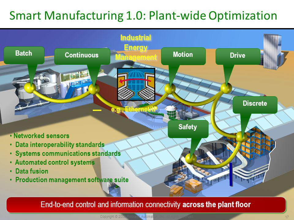 Continuous Batch Motion Drive Discrete Smart Manufacturing 1.0: Plant-wide Optimization Safety 17 End-to-end control and information connectivity across the plant floor Industrial Energy Management Industrial Energy Management e.g., Ethernet/IP Networked sensors Data interoperability standards Systems communications standards Automated control systems Data fusion Production management software suite