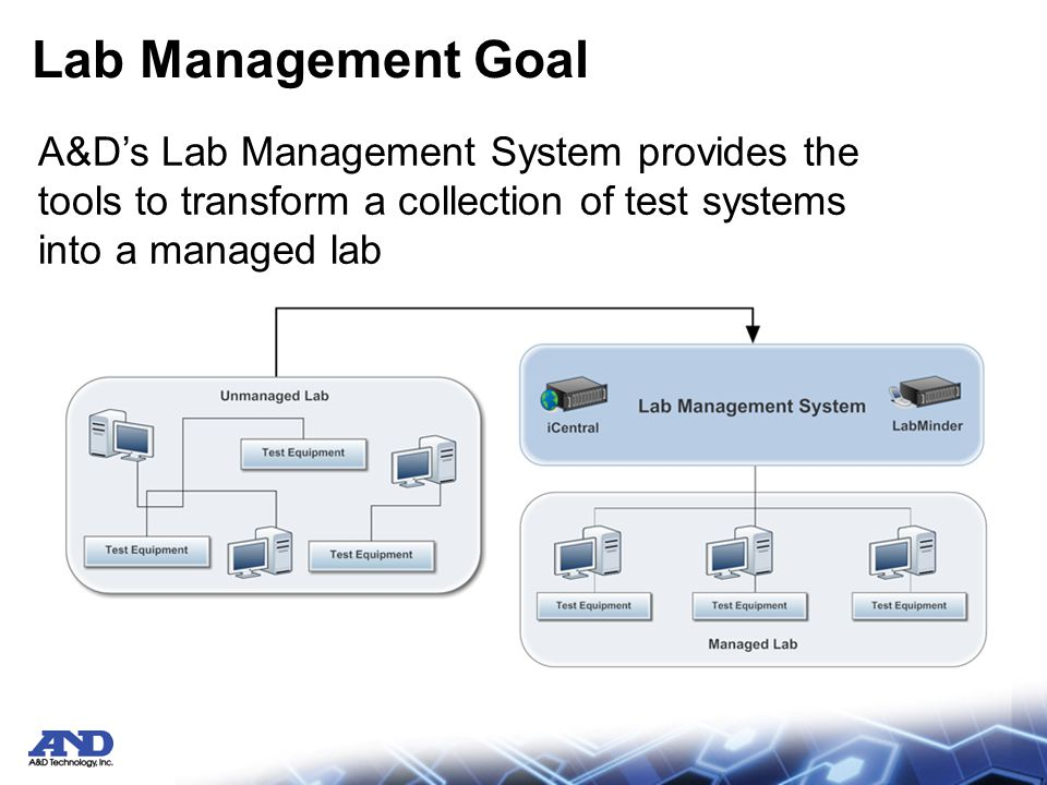 iView Overview The A&D Lab Management System has a common interface to all connected test systems: iView iView is included and installed by default with A&D test systems –iTest –CAS –BcTS –… iView is available with an open interface and SDK for third-party test systems