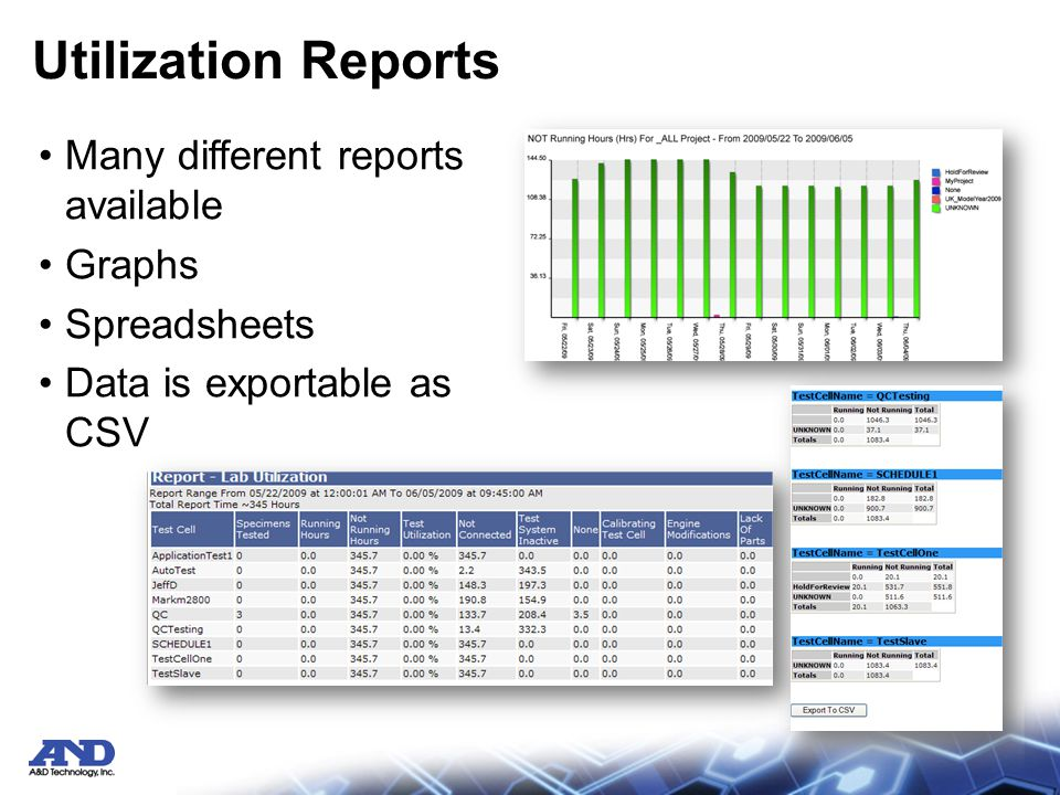 Utilization Reports Many different reports available Graphs Spreadsheets Data is exportable as CSV