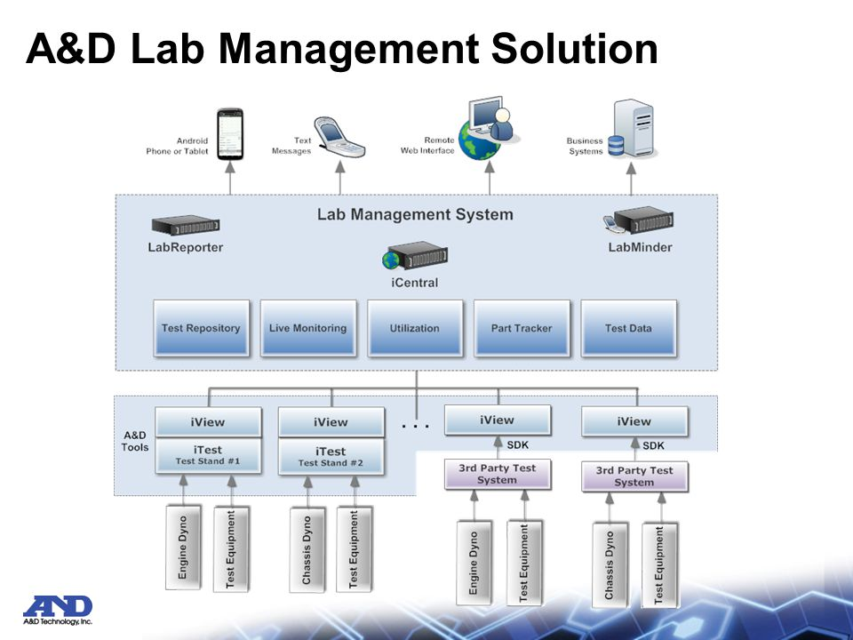 LabMinder Overview Modern DAC systems and their associated safety systems are already suited to safe, unmanned operations –The ability to monitor critical parameters and fast reaction to limit violation will protect the test cell and often the test article –Modern DAC systems can also be programmed to notify responsible parties when an event occurs What is missing.