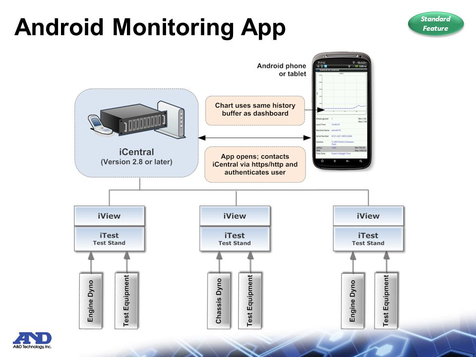 Android Monitoring App Standard Feature Standard Feature