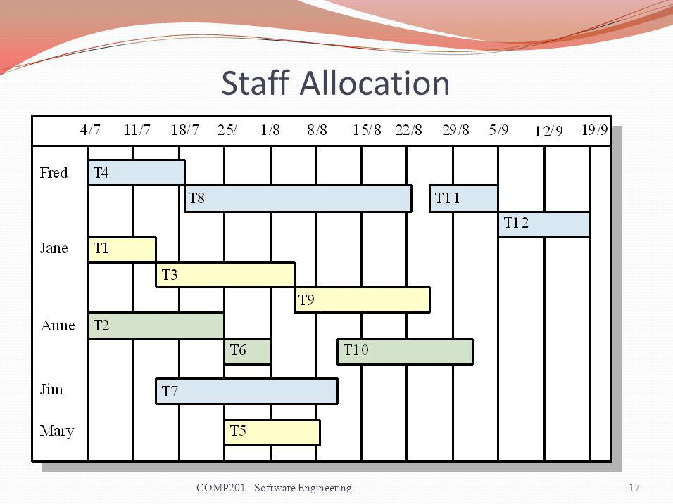 Staff Allocation 17COMP201 - Software Engineering