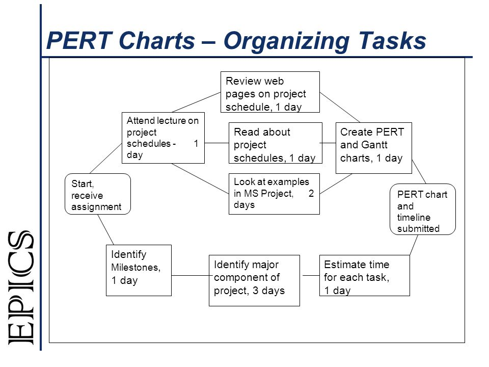 PERT Charts – Organizing Tasks Attend lecture on project schedules - 1 day Review web pages on project schedule, 1 day Look at examples in MS Project, 2 days Estimate time for each task, 1 day Identify major component of project, 3 days Identify Milestones, 1 day Create PERT and Gantt charts, 1 day Read about project schedules, 1 day Start, receive assignment PERT chart and timeline submitted