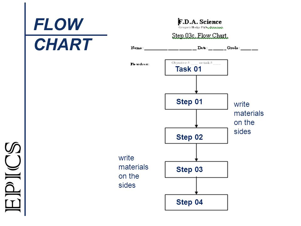 Task 01 FLOW CHART Step 01 Step 02 Step 03 Step 04 write materials on the sides