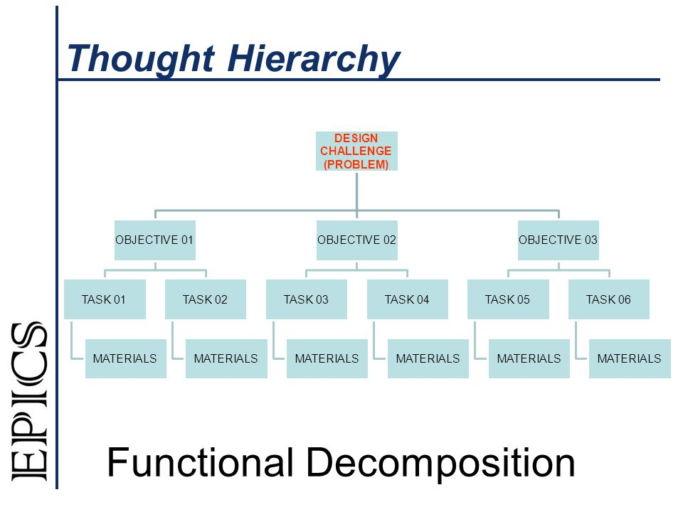 Thought Hierarchy DESIGN CHALLENGE (PROBLEM) OBJECTIVE 01 TASK 01 MATERIALS TASK 02 MATERIALS OBJECTIVE 02 TASK 03 MATERIALS TASK 04 MATERIALS OBJECTIVE 03 TASK 05 MATERIALS TASK 06 MATERIALS Functional Decomposition