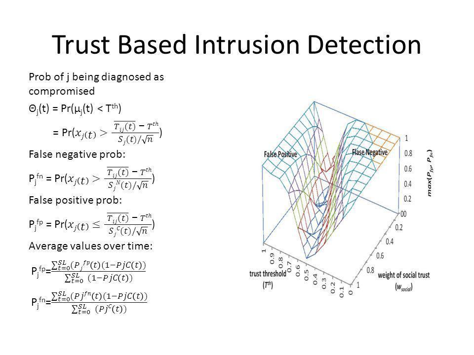 Trust Based Intrusion Detection: Comparisons