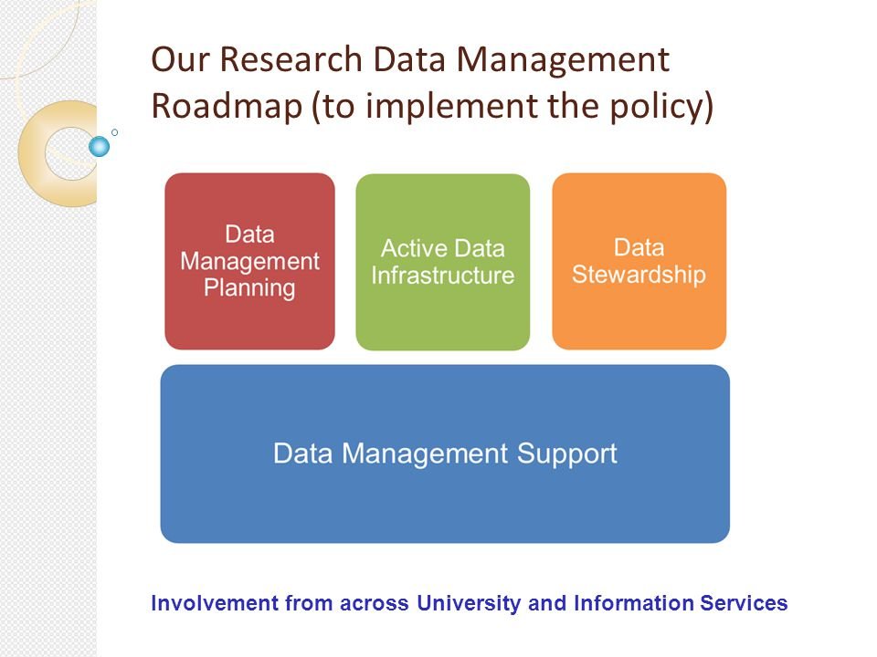 Title goes here Our Research Data Management Roadmap (to implement the policy) Involvement from across University and Information Services