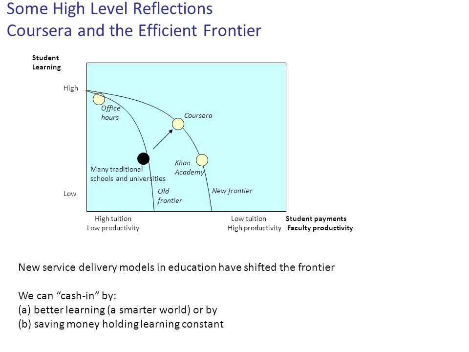Some High Level Reflections Coursera and the Efficient Frontier Student Learning Low High Many traditional schools and universities Student paymentsHi