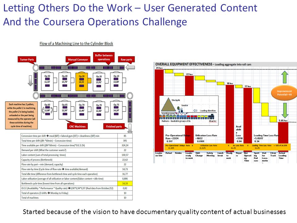 Letting Others Do the Work – User Generated Content The Coursera Operations Project Show case how the course applies to the lives/work places of the students Enable students to post their own deliverables / learn from each other => Structure that information to make it accessible for future students (and the world) Take Away #2: MOOCs are not a broadcasting machine but will generate huge amount of new content Great for libraries / not just true in business courses (think poetry)