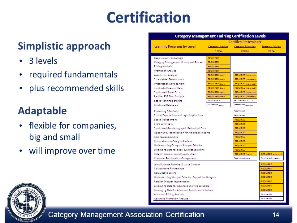 14 Category Management Association Certification Simplistic approach 3 levels required fundamentals plus recommended skills Adaptable flexible for com