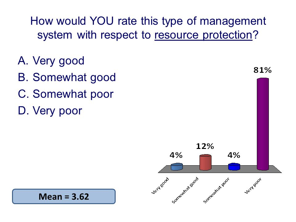 How would YOU rate this type of management system with respect to resource protection.