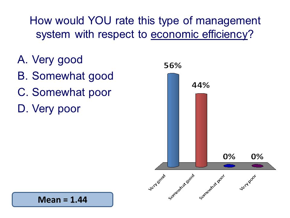 How would YOU rate this type of management system with respect to economic efficiency.