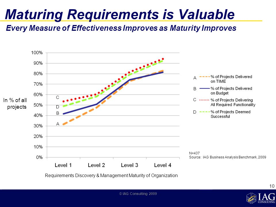 Maturing Requirements is Valuable Requirements Discovery & Management Maturity of Organization In % of all projects A B C D A B C D N=437 Source: IAG Business Analysis Benchmark, 2009 © IAG Consulting 2009 Every Measure of Effectiveness Improves as Maturity Improves 10