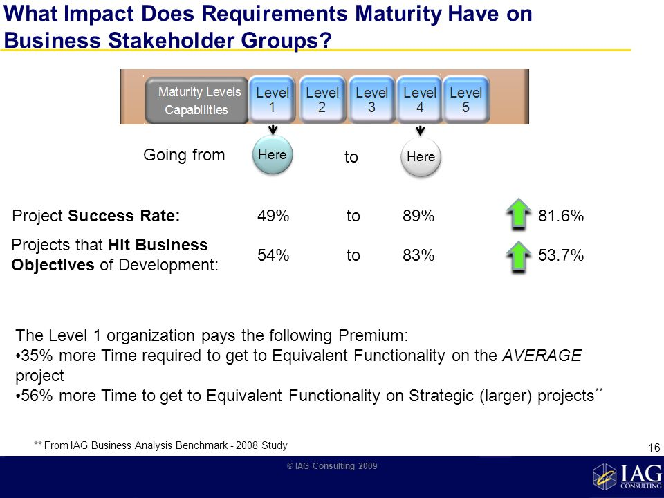 What Impact Does Requirements Maturity Have on Business Stakeholder Groups.