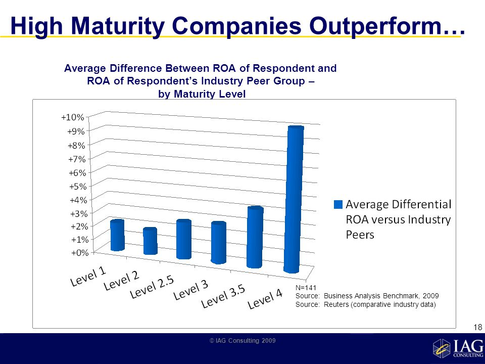 Average Difference Between ROA of Respondent and ROA of Respondents Industry Peer Group – by Maturity Level N=141 Source: Business Analysis Benchmark, 2009 Source: Reuters (comparative industry data) High Maturity Companies Outperform… © IAG Consulting 2009 18