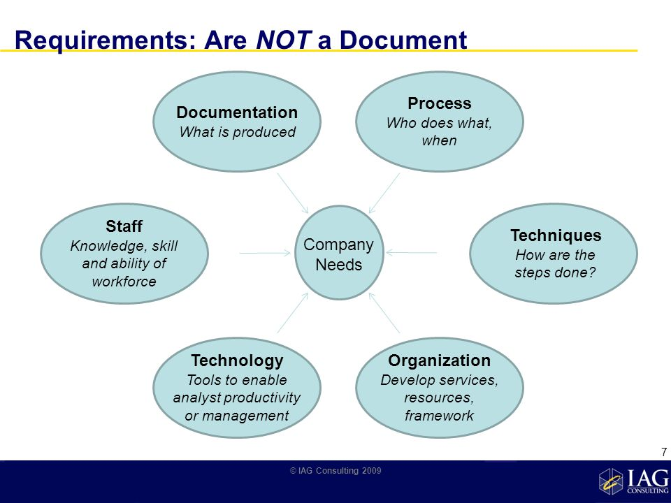 Requirements: Are NOT a Document Documentation What is produced Process Who does what, when Techniques How are the steps done.