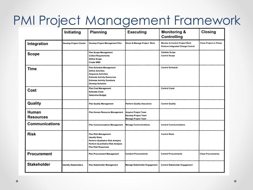 PMI Project Management Framework