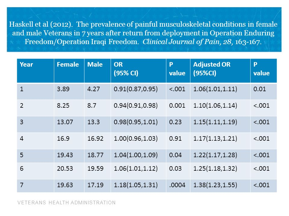 VETERANS HEALTH ADMINISTRATION Haskell et al (2012). The prevalence of painful musculoskeletal conditions in female and male Veterans in 7 years after