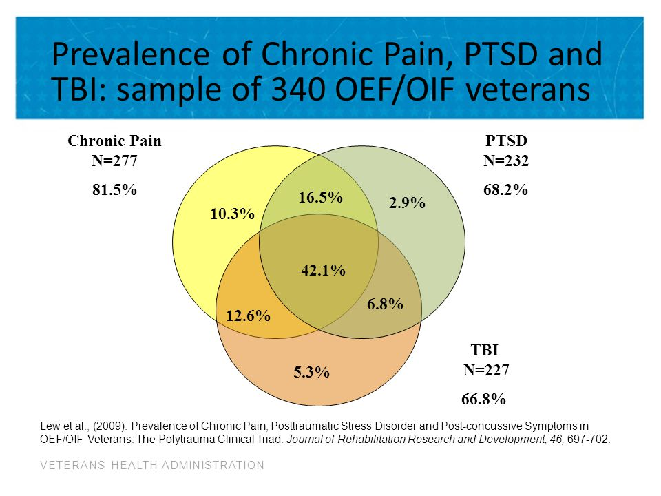 VETERANS HEALTH ADMINISTRATION PTSD N=232 68.2% 2.9% 16.5% 42.1% 6.8% 5.3% 10.3% 12.6% TBI N=227 66.8% Chronic Pain N=277 81.5% Lew et al., (2009).