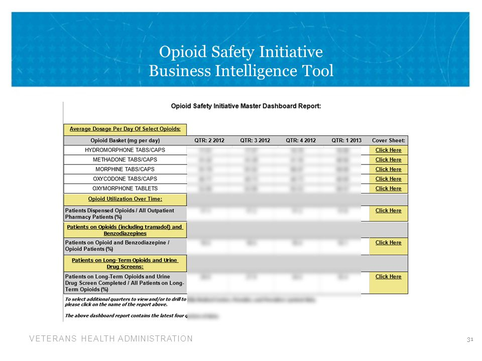 VETERANS HEALTH ADMINISTRATION Opioid Safety Initiative Business Intelligence Tool 31