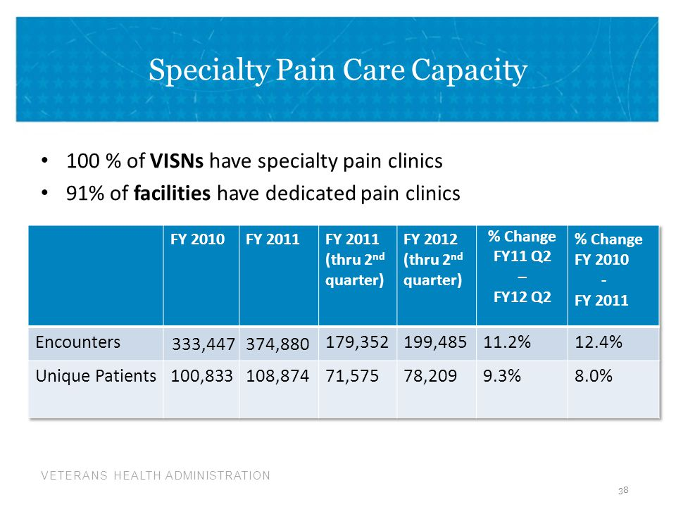 VETERANS HEALTH ADMINISTRATION Specialty Pain Care Capacity 100 % of VISNs have specialty pain clinics 91% of facilities have dedicated pain clinics 38