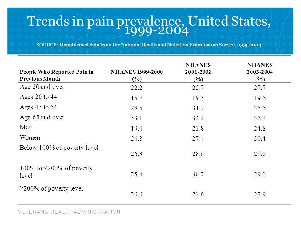 VETERANS HEALTH ADMINISTRATION Trends in pain prevalence, United States, 1999-2004 SOURCE: Unpublished data from the National Health and Nutrition Examination Survey, 1999-2004.