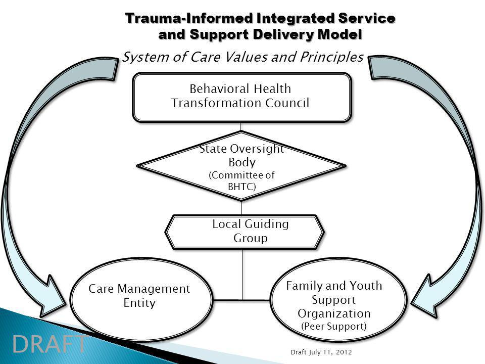 Care Management Entity Family and Youth Support Organization (Peer Support) System of Care Values and Principles Trauma-Informed Integrated Service and Support Delivery Model DRAFT Behavioral Health Transformation Council Local Guiding Group State Oversight Body (Committee of BHTC) Draft July 11, 2012