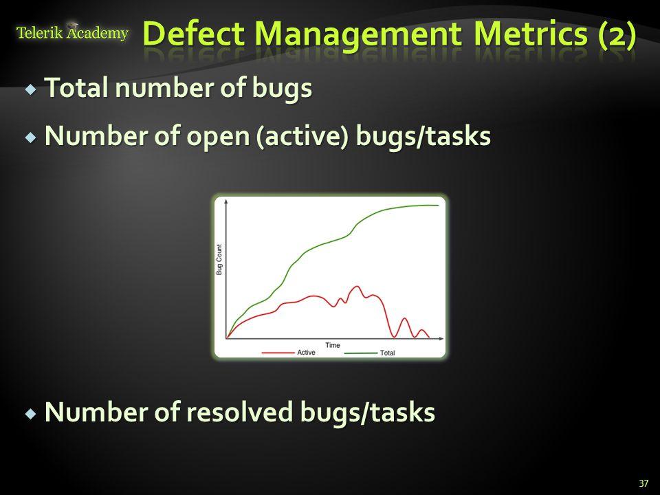 Total number of bugs Total number of bugs Number of open (active) bugs/tasks Number of open (active) bugs/tasks Number of resolved bugs/tasks Number of resolved bugs/tasks 37