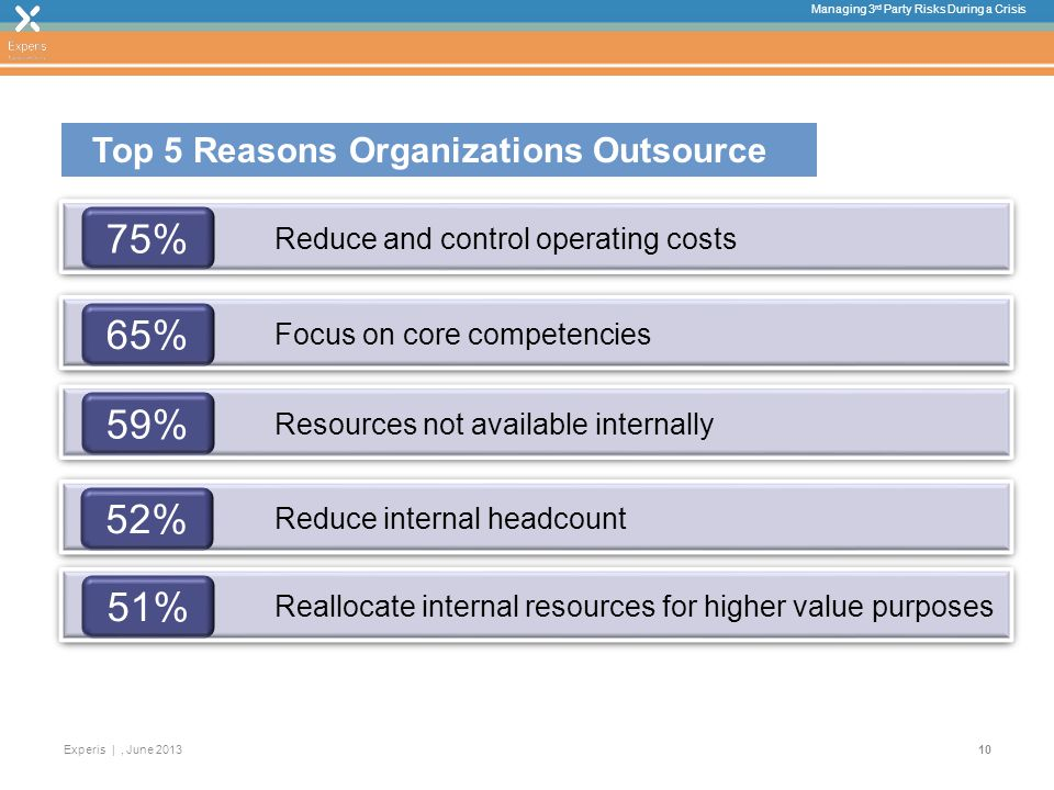 Managing 3 rd Party Risks During a Crisis Experis |, June % Reduce and control operating costs 65% Focus on core competencies 59% Resources not available internally 52% Reduce internal headcount 51% Reallocate internal resources for higher value purposes Top 5 Reasons Organizations Outsource