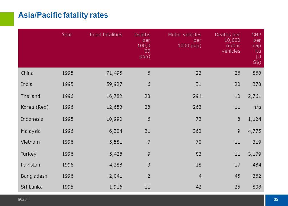 35 Marsh Asia/Pacific fatality rates YearRoad fatalitiesDeaths per 100,0 00 pop) Motor vehicles per 1000 pop) Deaths per 10,000 motor vehicles GNP per cap ita (U S$) China199571,49562326868 India199559,92763120378 Thailand199616,78228294102,761 Korea (Rep)199612,6532826311n/a Indonesia199510,99067381,124 Malaysia19966,3043136294,775 Vietnam19965,58177011319 Turkey19965,428983113,179 Pakistan19964,28831817484 Bangladesh19962,0412445362 Sri Lanka19951,916114225808