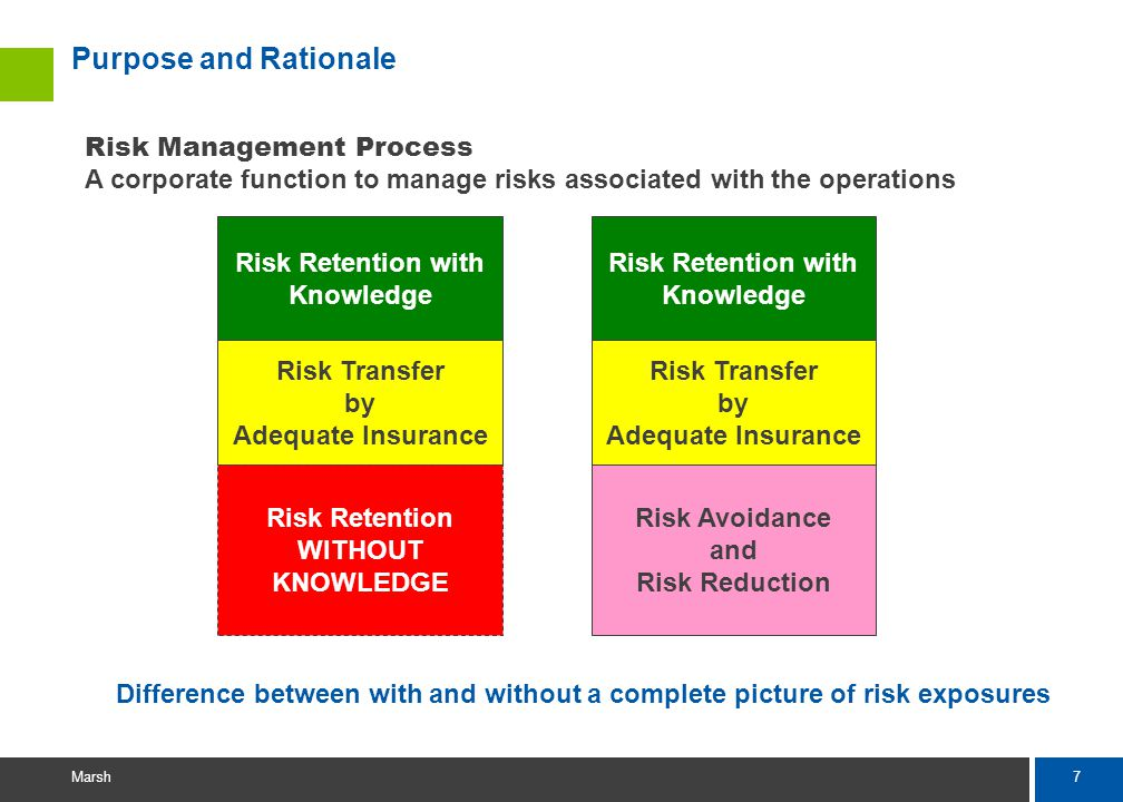 7 Marsh Purpose and Rationale Risk Management Process A corporate function to manage risks associated with the operations Risk Retention with Knowledge Risk Transfer by Adequate Insurance Risk Retention WITHOUT KNOWLEDGE Risk Retention with Knowledge Risk Transfer by Adequate Insurance Risk Avoidance and Risk Reduction Difference between with and without a complete picture of risk exposures