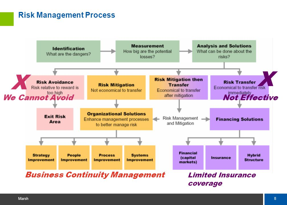 8 Marsh Risk Management Process X X We Cannot Avoid Not Effective Business Continuity Management Limited Insurance coverage