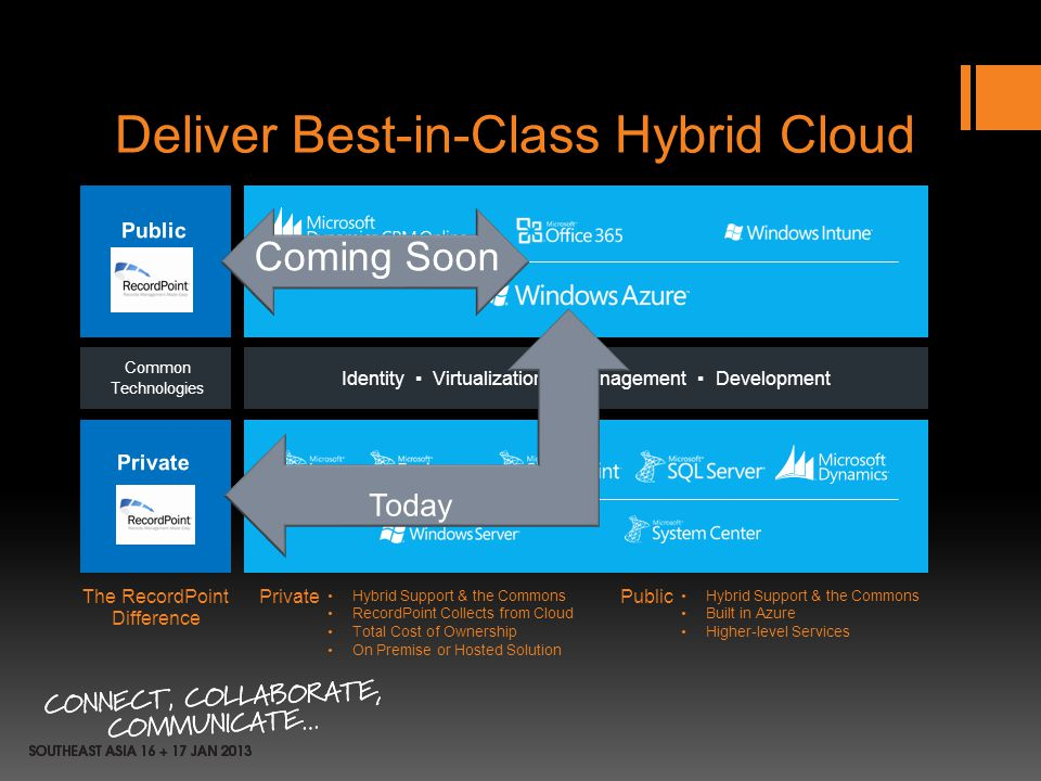 Deliver Best-in-Class Hybrid Cloud Common Technologies Identity Virtualization Management Development Hybrid Support & the Commons RecordPoint Collect