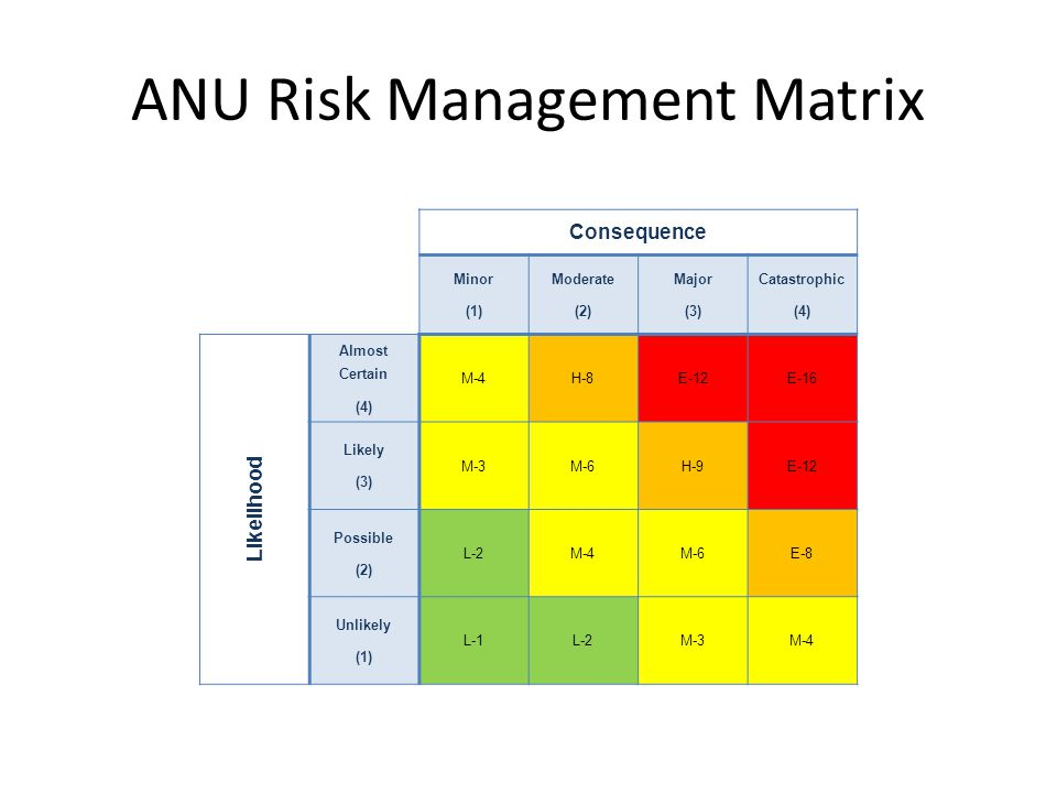 ANU Risk Management Matrix Consequence Minor (1) Moderate (2) Major (3) Catastrophic (4) Likelihood Almost Certain (4) M-4H-8E-12E-16 Likely (3) M-3M-6H-9E-12 Possible (2) L-2M-4M-6E-8 Unlikely (1) L-1L-2M-3M-4