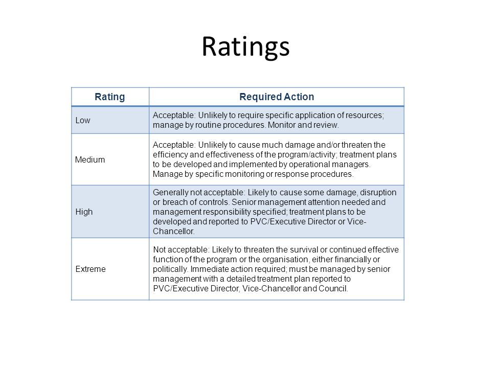 Ratings RatingRequired Action Low Acceptable: Unlikely to require specific application of resources; manage by routine procedures.