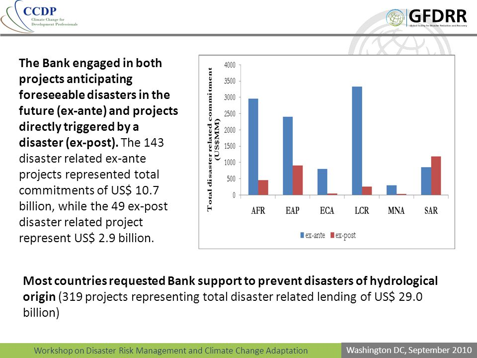 Workshop on Disaster Risk Management and Climate Change Adaptation Washington DC, September 2010 The Bank engaged in both projects anticipating foreseeable disasters in the future (ex-ante) and projects directly triggered by a disaster (ex-post).