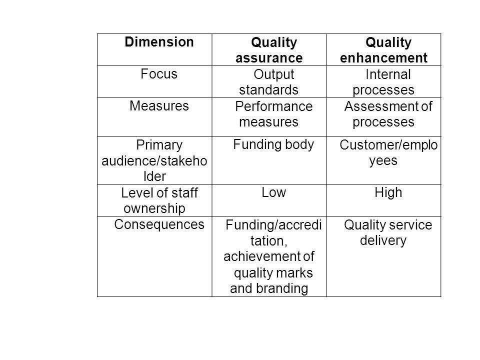 DimensionQuality assurance Quality enhancement FocusOutput standards Internal processes MeasuresPerformance measures Assessment of processes Primary audience/stakeho lder Funding bodyCustomer/emplo yees Level of staff ownership LowHigh ConsequencesFunding/accredi tation, achievement of quality marks and branding Quality service delivery