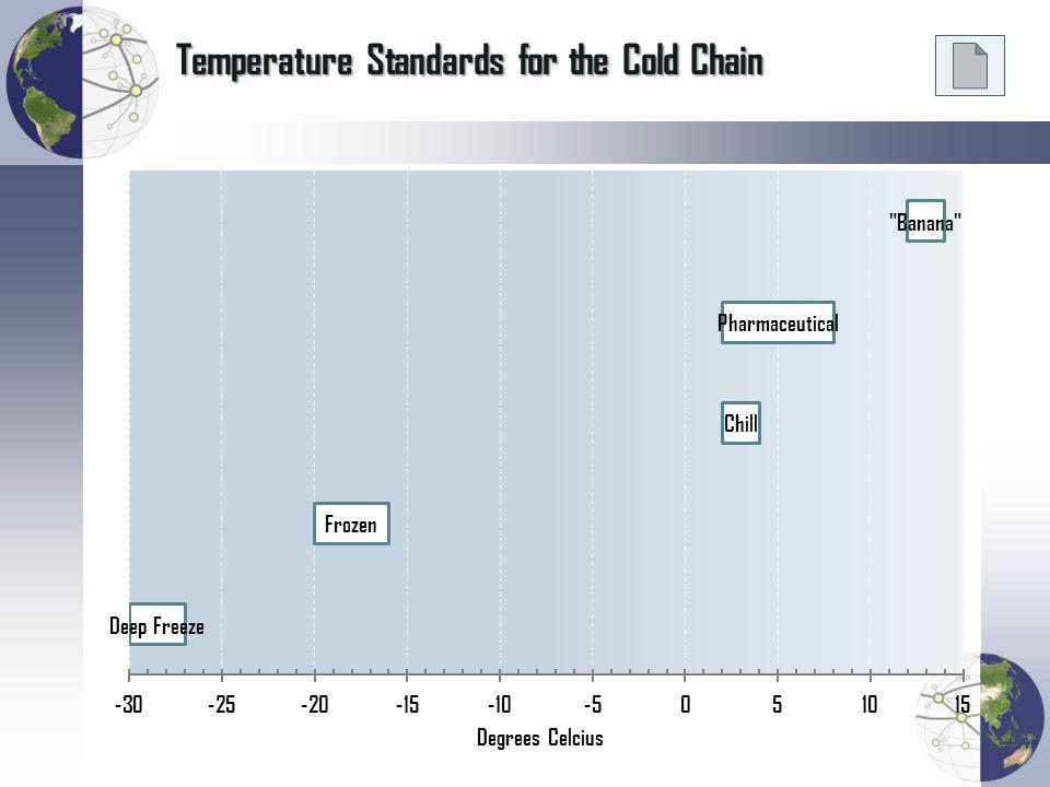 Temperature Standards for the Cold Chain