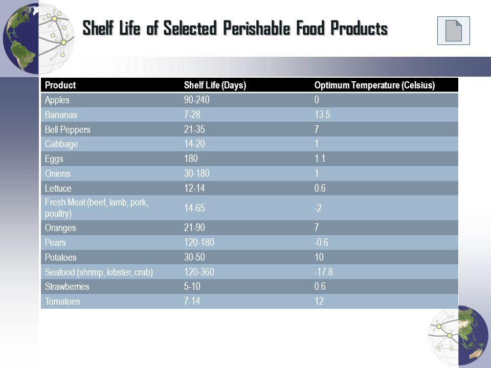 Shelf Life of Selected Perishable Food Products ProductShelf Life (Days)Optimum Temperature (Celsius) Apples90-2400 Bananas7-2813.5 Bell Peppers21-357 Cabbage14-201 Eggs1801.1 Onions30-1801 Lettuce12-140.6 Fresh Meat (beef, lamb, pork, poultry) 14-65-2 Oranges21-907 Pears120-180-0.6 Potatoes30-5010 Seafood (shrimp, lobster, crab)120-360-17.8 Strawberries5-100.6 Tomatoes7-1412