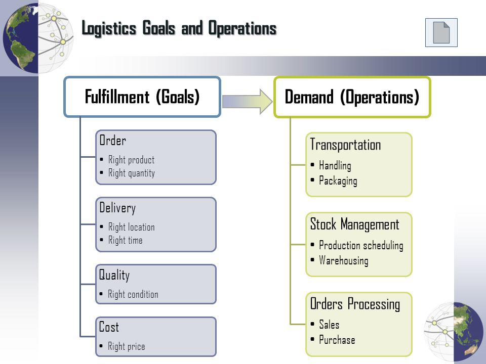 Value-Added Functions and Differentiation of Supply Chains Value-Added FunctionsSupply Chain Differentiation Production Costs Location Time Control Logistics Costs Transit Time Reliability Risk