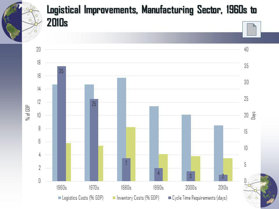 Worldwide Logistics Costs, 2002