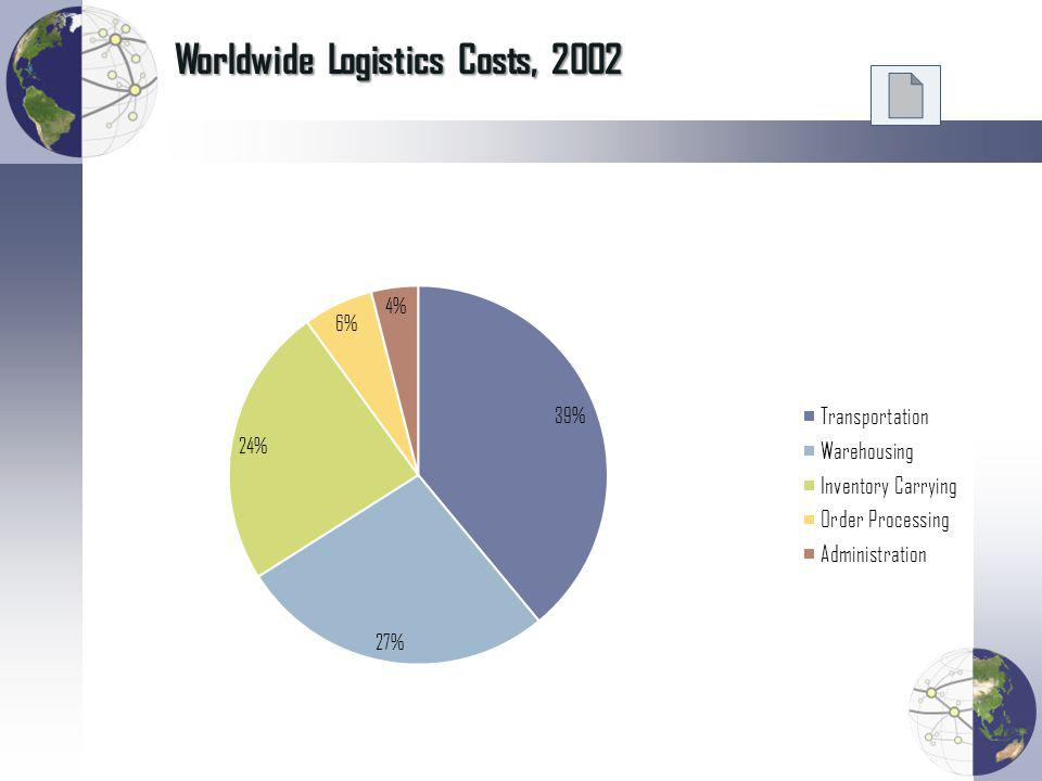 Worldwide Logistics Costs, 2002