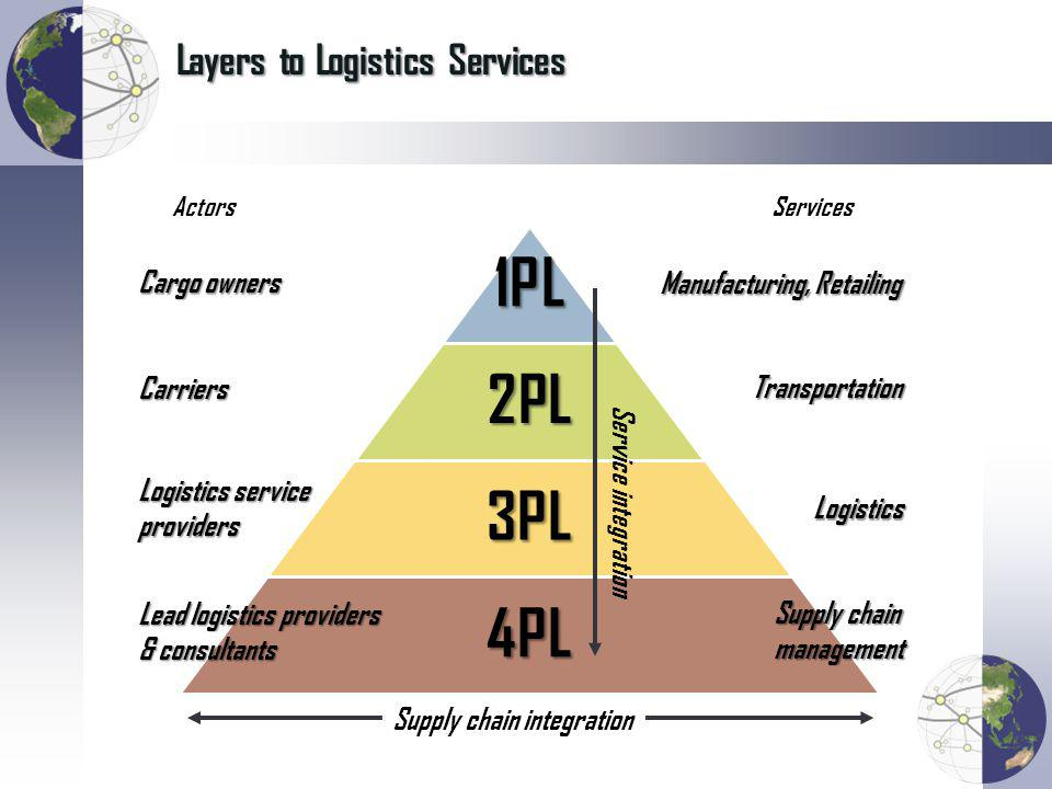 Layers to Logistics Services Manufacturing, Retailing Transportation Logistics Supply chain management Cargo owners Carriers Logistics service providers Lead logistics providers & consultants Supply chain integration ActorsServices Service integration