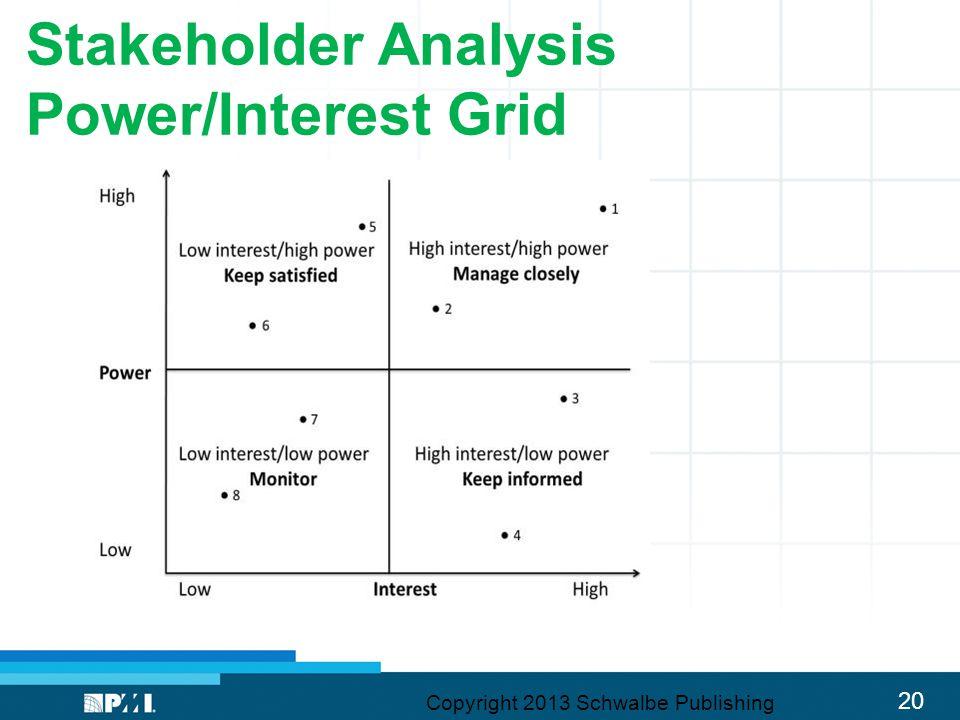 20 Stakeholder Analysis Power/Interest Grid Copyright 2013 Schwalbe Publishing
