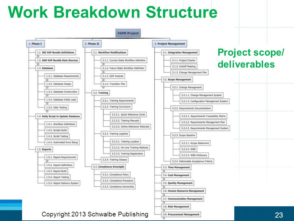 23 Work Breakdown Structure Project scope/ deliverables Copyright 2013 Schwalbe Publishing