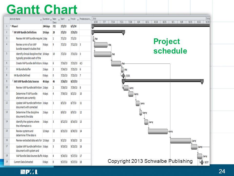 24 Gantt Chart Project schedule Copyright 2013 Schwalbe Publishing